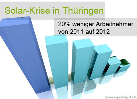 Graph: Arbeitsplätze Thüringen in Solar-Branche von 2011 auf 2012