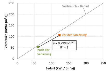 Energieverbrauch und -Bedarf Polizeirevier Dresden