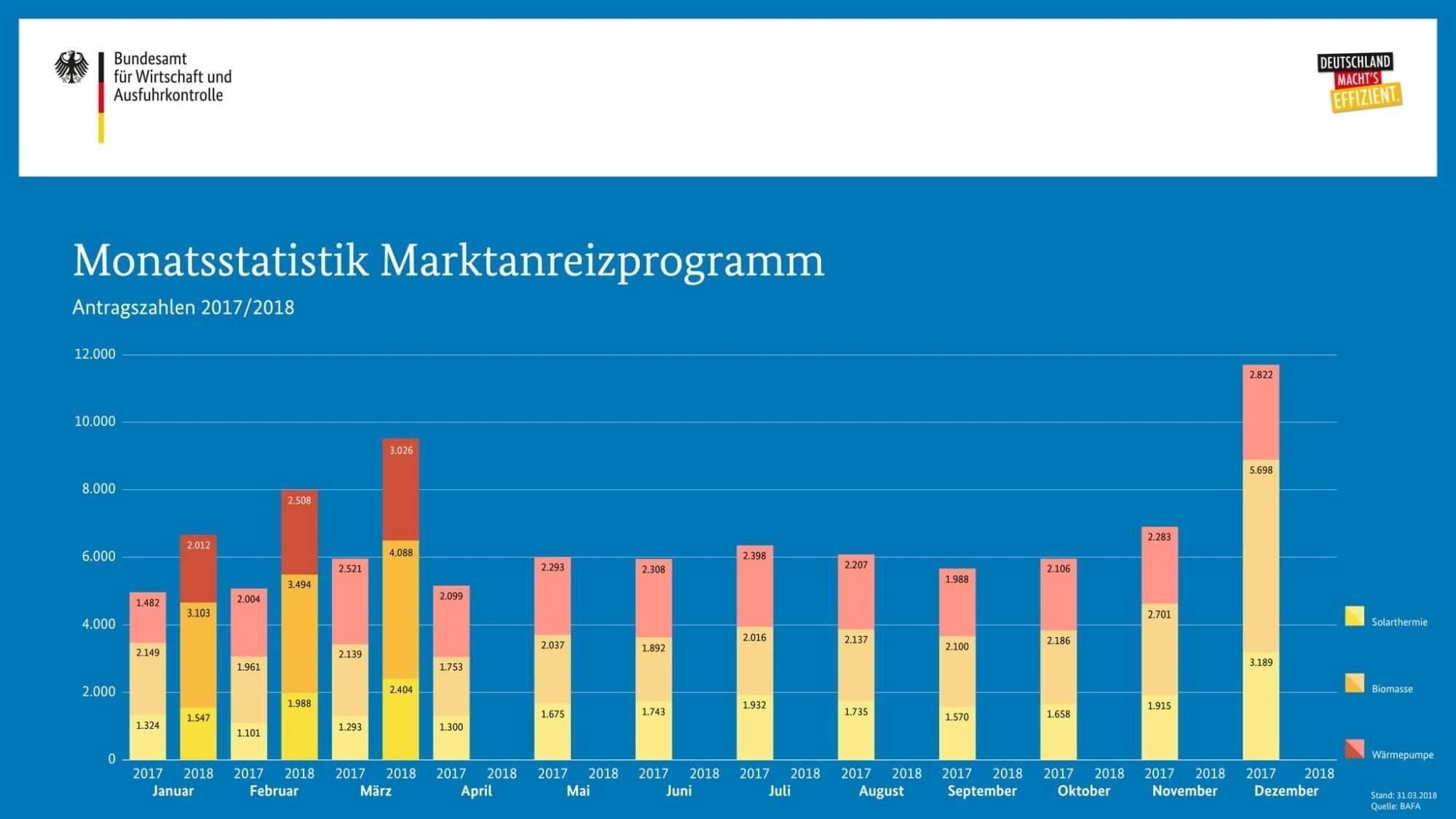 Entwicklung Antragszahlen Marktanreizprogramm