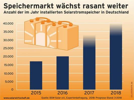 Anzahl Solarstromspeicher in Deutschland