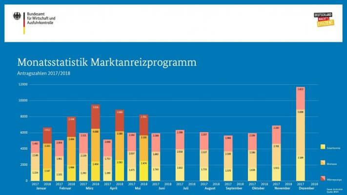 Statistik zum Marktanreizprogramm