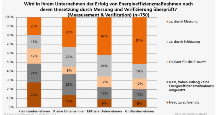 Entscheidungskriterien für Unternehmen für Energieeffizienz