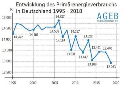Entiwcklung Primärenergiebedarf 1995-2018