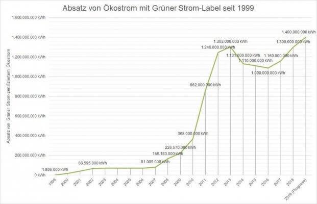 """Entwicklung """"Grüner Strom Label"""""""