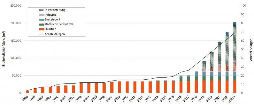 Anzahl netzgebundener solarthermischer Anlagen in Fernwärmenetzen