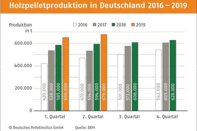 Holzpelettproduktion in Deutschland