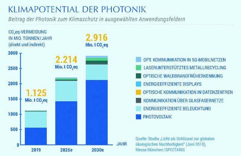 Photonik-Einfluss auf Energiewende