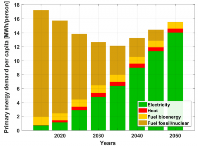 Primärenergiebedarf im Jahr 2050