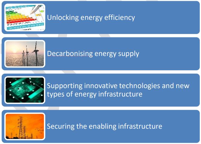 Energiekreditpolitik der europäischen Investitionsbank