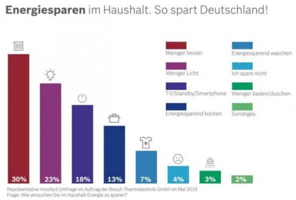 Energiesparen im Haushalt in Deutschland