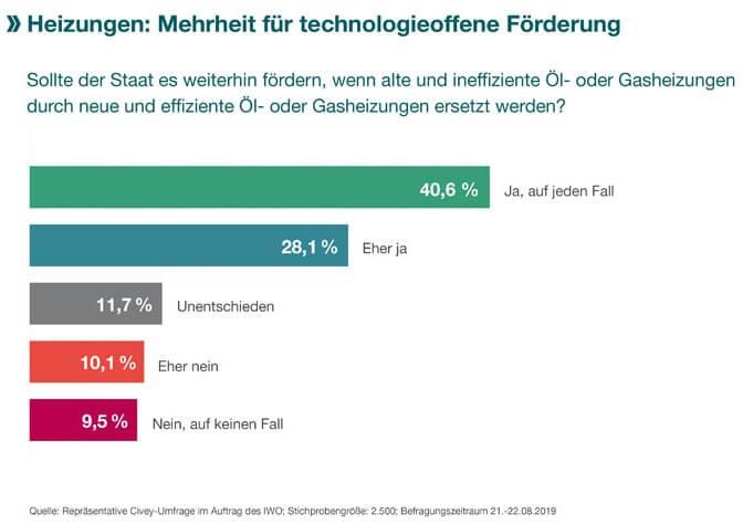 Umfragergebnis zur technologieoffenen Förderung