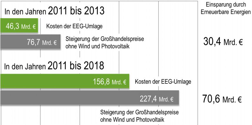 Einsparung durch erneuerbare Energien