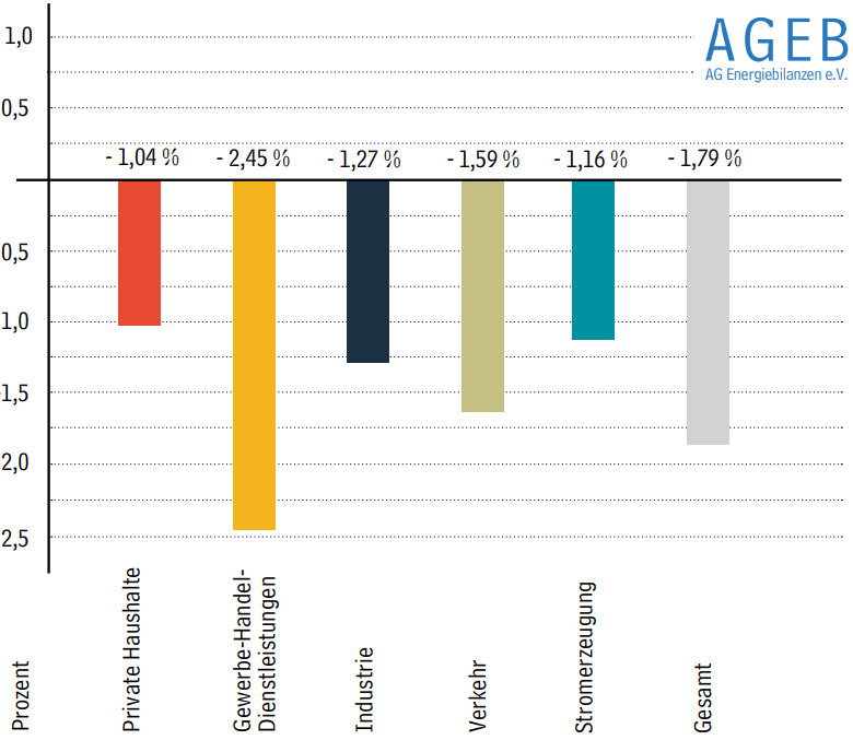 Entwicklung der Energieeffizienz in Deutschland