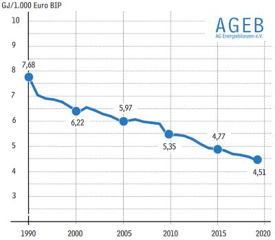 Entwicklung der bereinigten gesamtwirtschaftlichen Energieeffizienz in Deutschland 1990 bis 2018