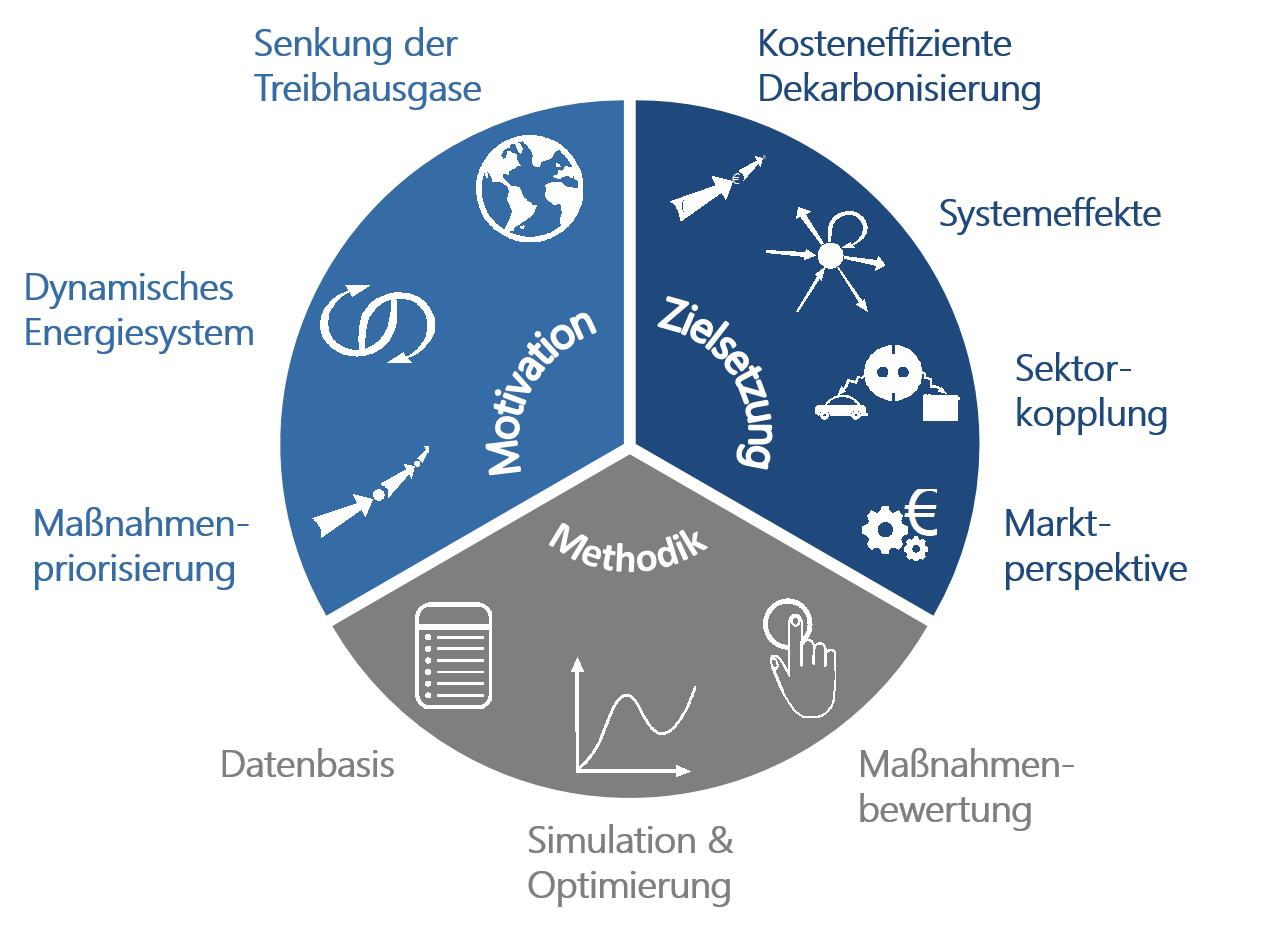 Bewertungsmethodik für CO2 Einsparung