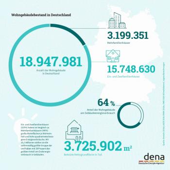 Infografik Gebäudereport