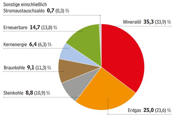 Energiemix Deutschland 2019