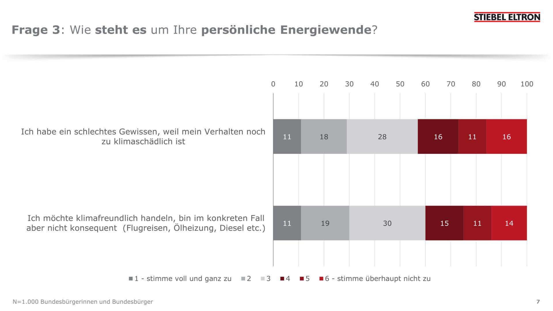 Energie-Trendmonitor 2020