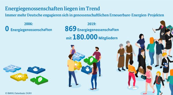 Statistik zu Energiegenossenschaften