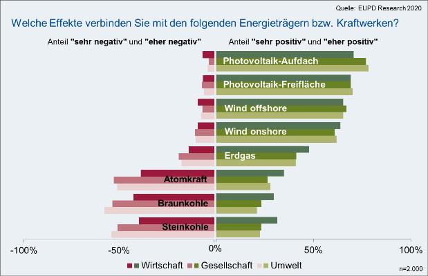 Umfrageergebnis zu den Effekte erneuerbarer Energieträger