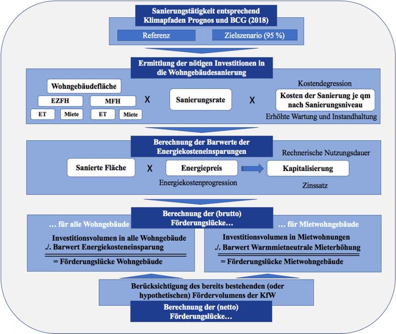 Schematische Darstellung Berechnungssatz für die Förderlücke