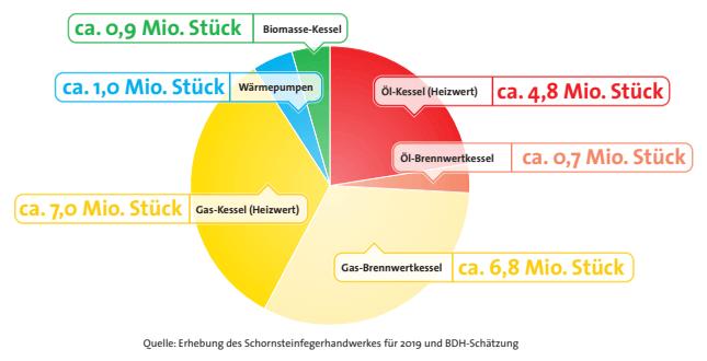 Grafik zum Gesamtbestand zentraler Wärmeerzeuger 2019