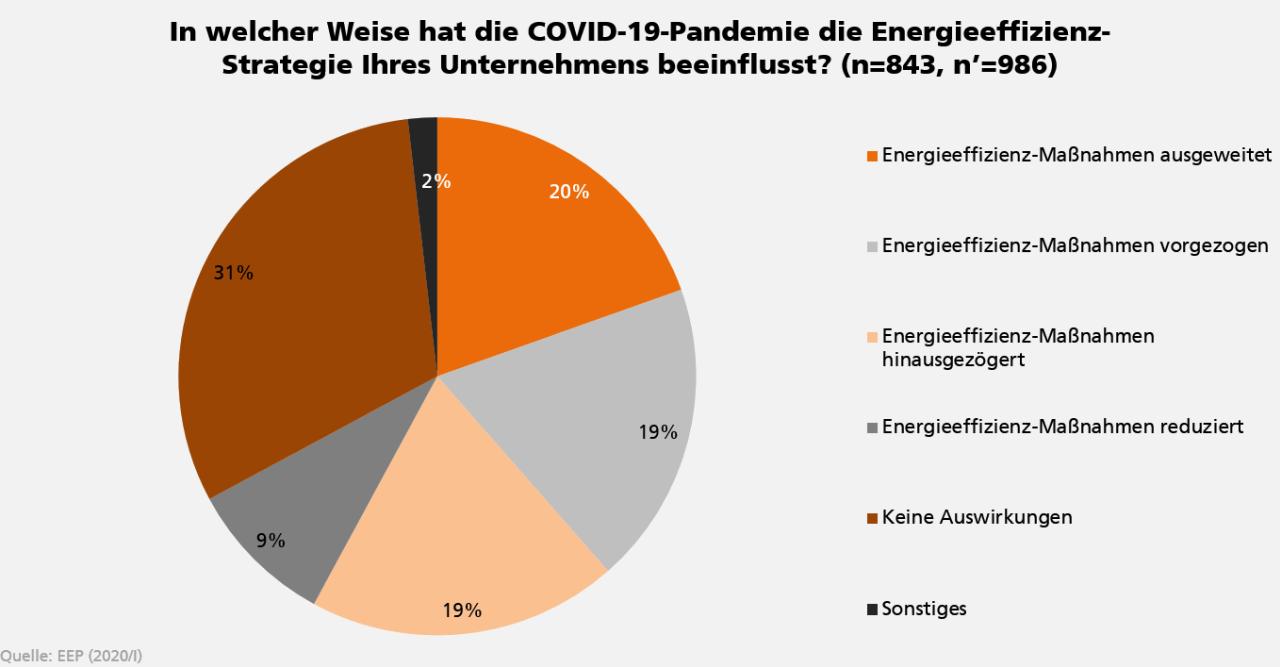 Grafik zum Einfluss der COVID-19-Pandemie auf die Energieeffizienz