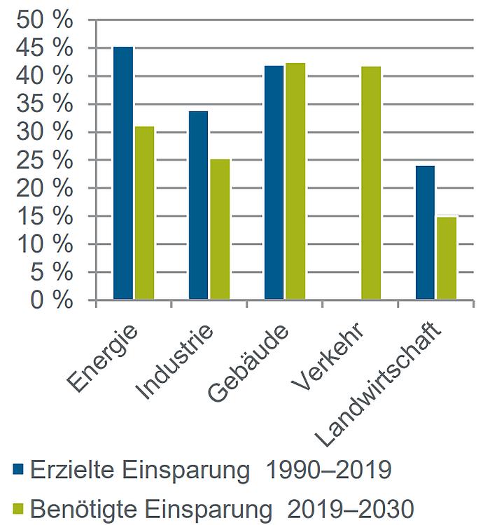 Grafik zur CO2-Einsparung einzelner Sektoren
