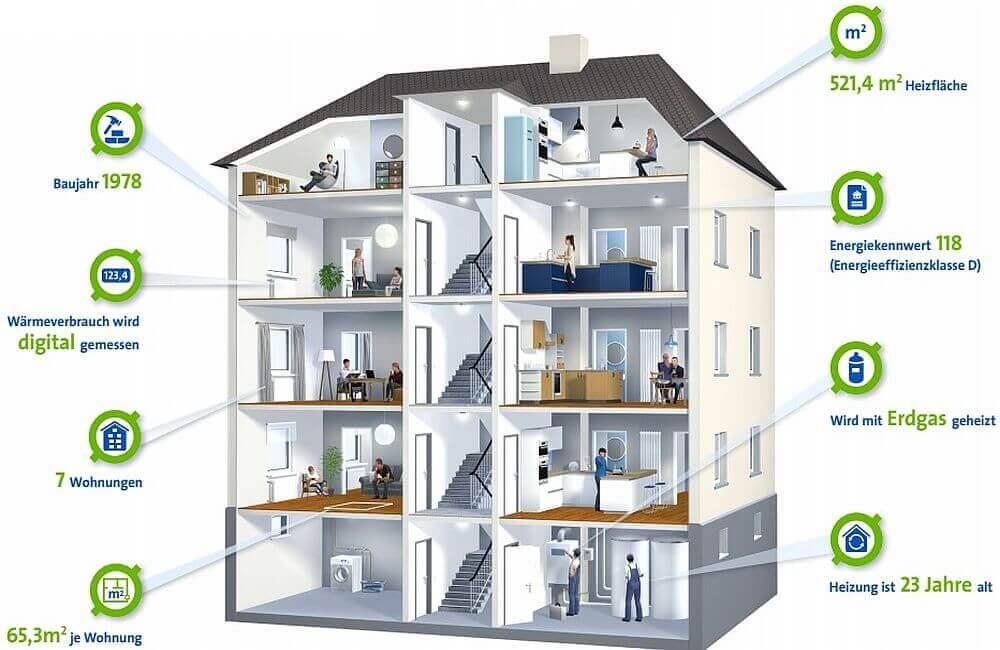 Durchschnittliches Mehrfamilienhaus in Deutschland