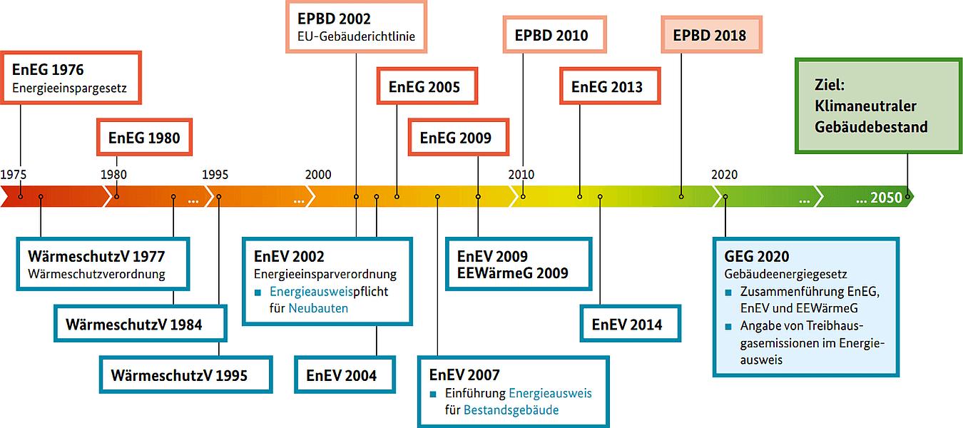 Energiegesetze im Zeitstrahl