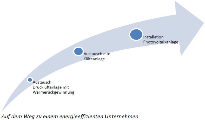 Schritte zum energieeffizienten Unternehmen